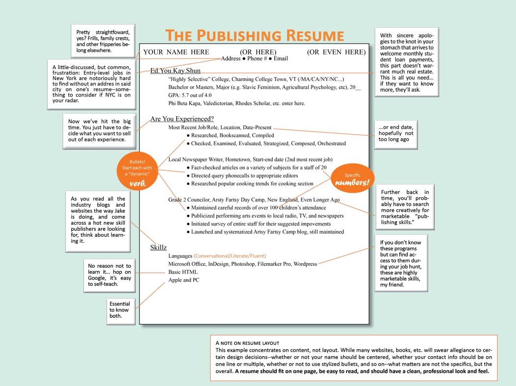 How to Write a Resume: Book-Job Boot Camp, Week 1 - Publishing ...
