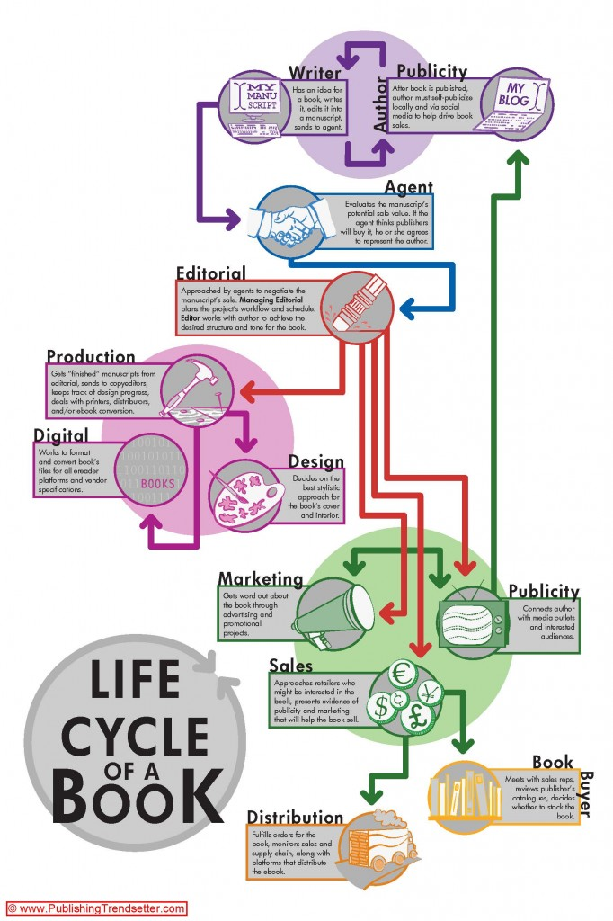 lifecycle of a book