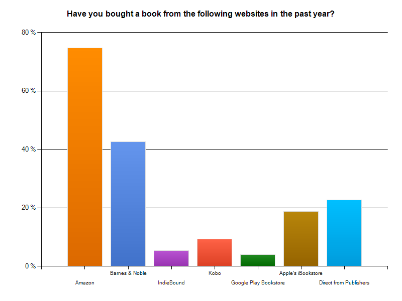 purchase chart