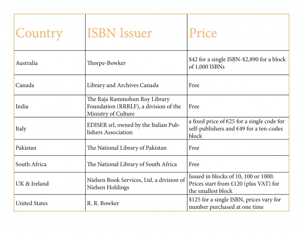 ISBN Costs by Country